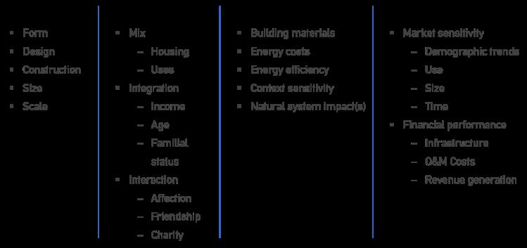 Metrics of Urbanism