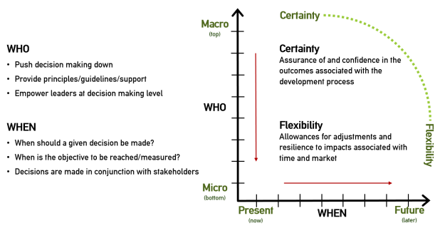 Subsidiarity Matrix